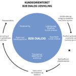 B2B_kundeorienteretDialog_AnalyseDanmark