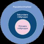 Ydelser_målgruppeanalyse_AnalyseDanmark